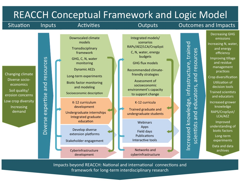 REACCH conceptual model